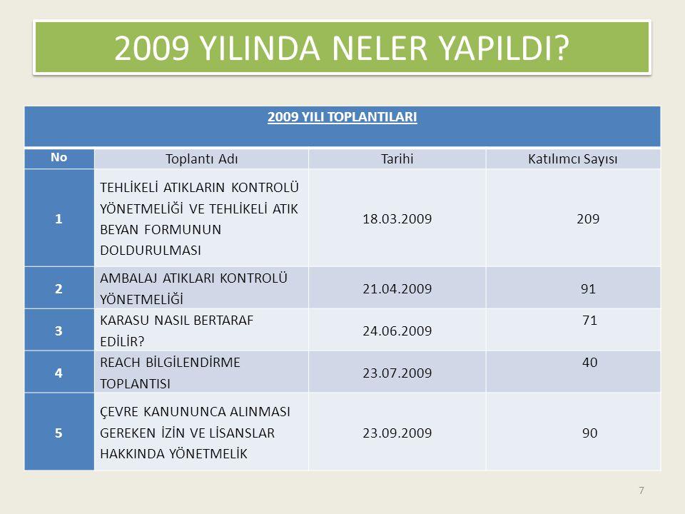 2009 YILINDA NELER YAPILDI? 2009 YILI TOPLANTILARI No Toplantı AdıTarihiKatılımcı Sayısı 1 TEHLİKELİ ATIKLARIN KONTROLÜ YÖNETMELİĞİ VE TEHLİKELİ ATIK