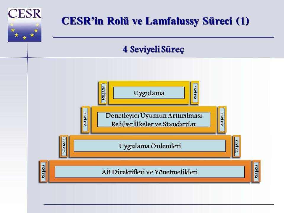 CESR'in Rolü ve Lamfalussy Süreci (1) AB Direktifleri ve Yönetmelikleri SEV İ YE 1 Uygulama Önlemleri SEV İ YE 2 Uygulama SEV İ YE 4 SEV İ YE 3 Denetleyici Uyumun Arttırılması Rehber İ lkeler ve Standartlar 4 Seviyeli Süreç