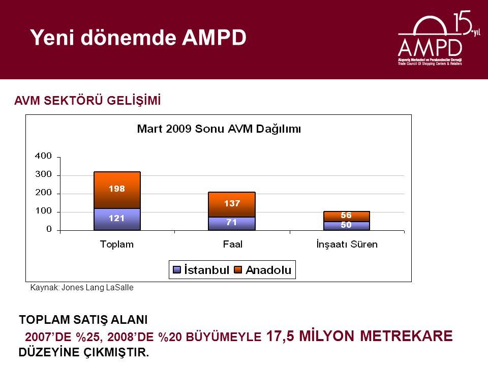 Yeni dönemde AMPD AVM SEKTÖRÜ GELİŞİMİ Kaynak: Jones Lang LaSalle TOPLAM SATIŞ ALANI 2007'DE %25, 2008'DE %20 BÜYÜMEYLE 17,5 MİLYON METREKARE DÜZEYİNE