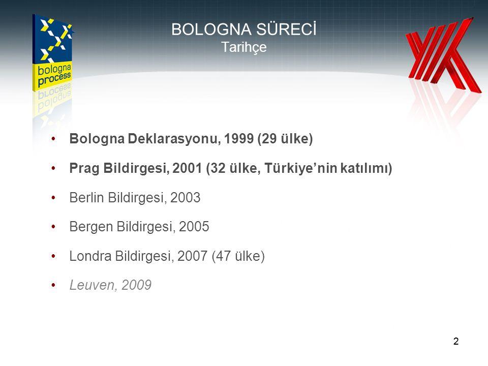 22 BOLOGNA SÜRECİ Tarihçe •Bologna Deklarasyonu, 1999 (29 ülke) •Prag Bildirgesi, 2001 (32 ülke, Türkiye'nin katılımı) •Berlin Bildirgesi, 2003 •Berge