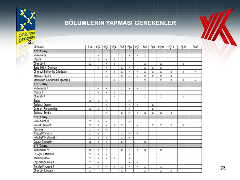 23 BÖLÜMLERİN YAPMASI GEREKENLER 3.