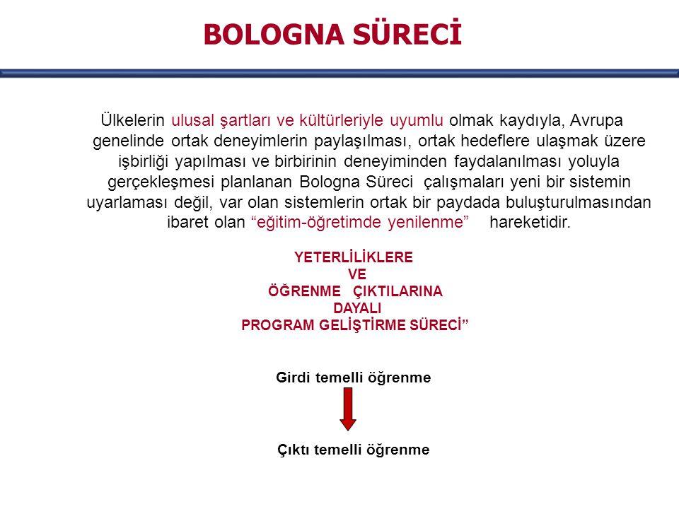 AMAÇ: Avrupa ülkelerindeki yükseköğretim sistemlerinin yeniden yapılandırılması Katılımcı Ülkeler  Sorbonne 1998 4 ülke  Bologna 19 Haziran 1999 29 ülke  Prag 2001 Türkiye'nin katılımı  Budapeste/Viyana 2010 47 ülke NEDEN.