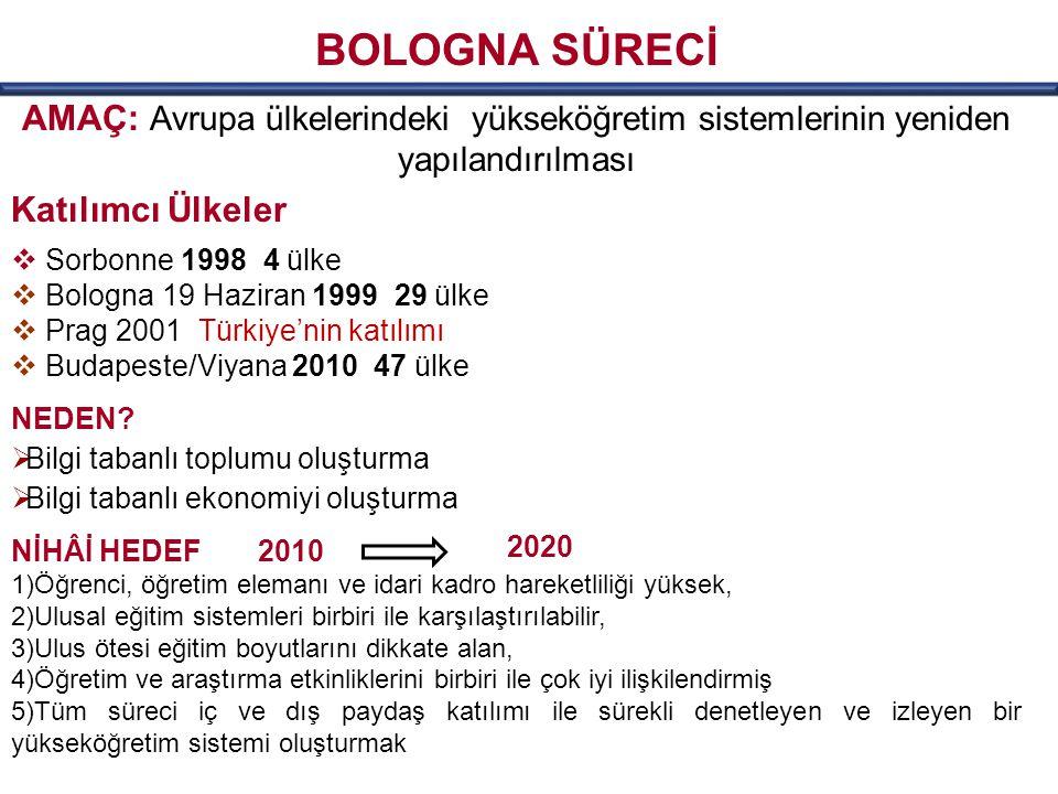 AMAÇ: Avrupa ülkelerindeki yükseköğretim sistemlerinin yeniden yapılandırılması Katılımcı Ülkeler  Sorbonne 1998 4 ülke  Bologna 19 Haziran 1999 29