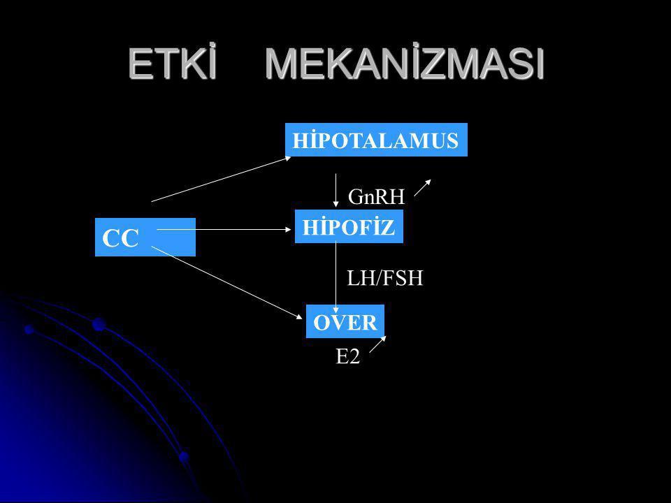 ETKİ MEKANİZMASI CC HİPOTALAMUS HİPOFİZ OVER GnRH LH/FSH E2