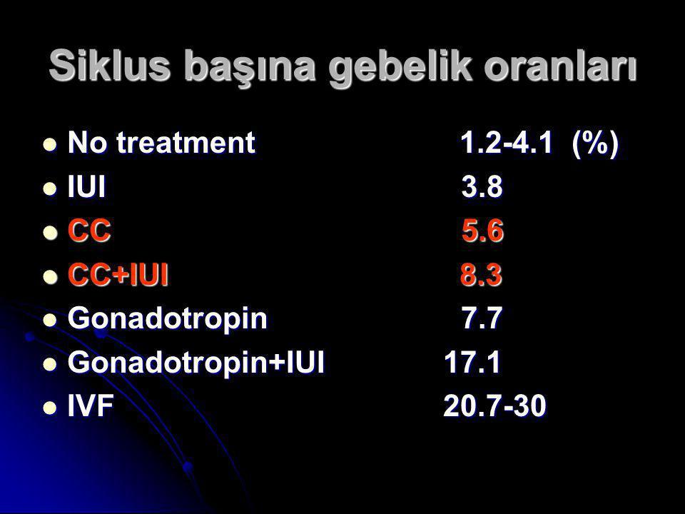 Siklus başına gebelik oranları  No treatment 1.2-4.1 (%)  IUI 3.8  CC 5.6  CC+IUI 8.3  Gonadotropin 7.7  Gonadotropin+IUI 17.1  IVF 20.7-30