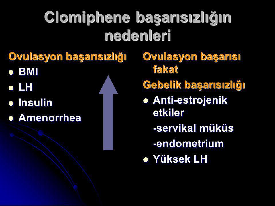 Clomiphene başarısızlığın nedenleri Ovulasyon başarısızlığı  BMI  LH  Insulin  Amenorrhea Ovulasyon başarısı fakat Gebelik başarısızlığı  Anti-es