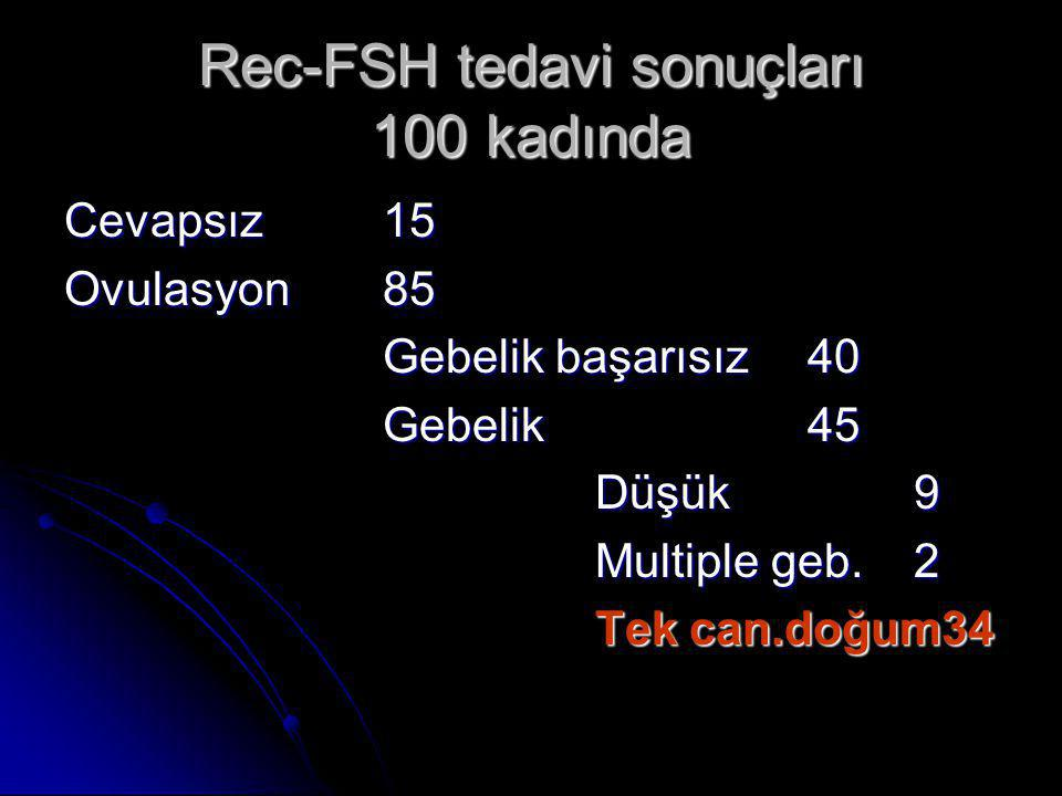Rec-FSH tedavi sonuçları 100 kadında Cevapsız15 Ovulasyon85 Gebelik başarısız40 Gebelik45 Düşük 9 Multiple geb.2 Tek can.doğum34