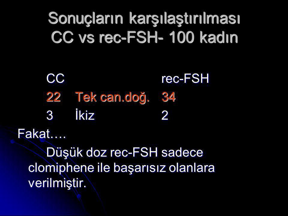 Sonuçların karşılaştırılması CC vs rec-FSH- 100 kadın CCrec-FSH 22Tek can.doğ.34 3İkiz2 Fakat…. Düşük doz rec-FSH sadece clomiphene ile başarısız olan