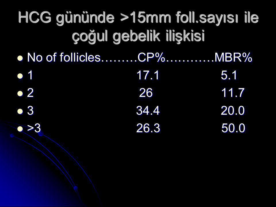 HCG gününde >15mm foll.sayısı ile çoğul gebelik ilişkisi  No of follicles………CP%…………MBR%  1 17.1 5.1  2 26 11.7  3 34.4 20.0  >3 26.3 50.0