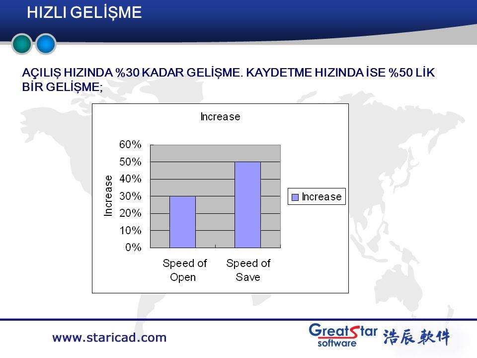 Company LOGO HIZLI GELİŞME Training System AÇILIŞ HIZINDA %30 KADAR GELİŞME.