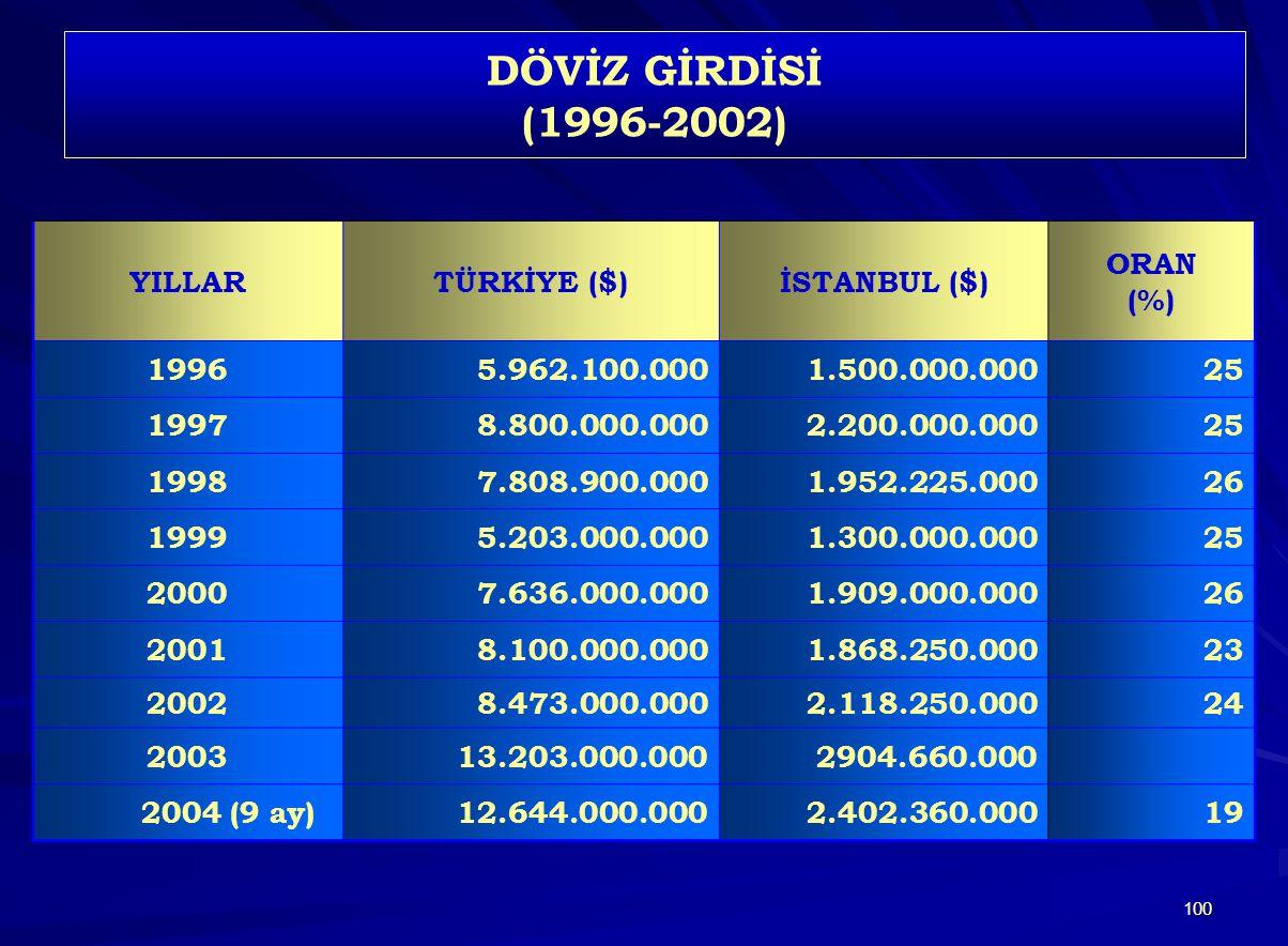 100 DÖVİZ GİRDİSİ (1996-2002) YILLARTÜRKİYE ($)İSTANBUL ($) ORAN (%) 19965.962.100.0001.500.000.00025 19978.800.000.0002.200.000.00025 19987.808.900.0001.952.225.00026 19995.203.000.0001.300.000.00025 20007.636.000.0001.909.000.00026 20018.100.000.0001.868.250.00023 20028.473.000.0002.118.250.00024 200313.203.000.0002904.660.000 2004 (9 ay)12.644.000.0002.402.360.00019