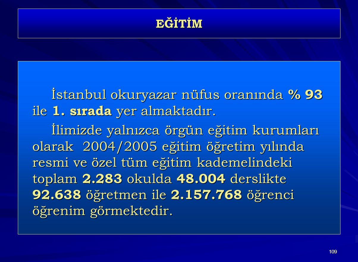 109 EĞİTİM İstanbul okuryazar nüfus oranında % 93 ile 1. sırada yer almaktadır. İlimizde yalnızca örgün eğitim kurumları olarak 2004/2005 eğitim öğret