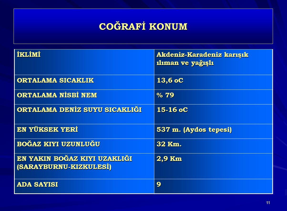 11 COĞRAFİ KONUM İKLİMİ Akdeniz-Karadeniz karışık ılıman ve yağışlı ORTALAMA SICAKLIK 13,6 oC ORTALAMA NİSBİ NEM % 79 ORTALAMA DENİZ SUYU SICAKLIĞI 15-16 oC EN YÜKSEK YERİ 537 m.