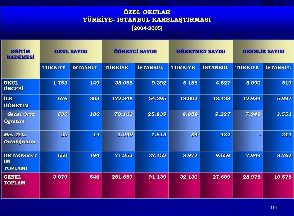 113 ÖZEL OKULAR TÜRKİYE- İSTANBUL KARŞLAŞTIRMASI ( 2004-2005) EĞİTİM KADEMESİ OKUL SAYISI ÖĞRENCİ SAYISI ÖĞRETMEN SAYISI DERSLİK SAYISI TÜRKİY E İSTAN