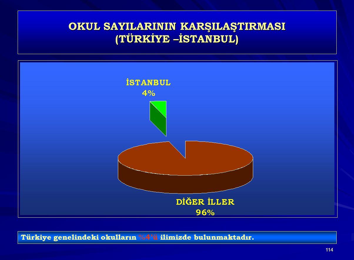 114 OKUL SAYILARININ KARŞILAŞTIRMASI (TÜRKİYE –İSTANBUL) Türkiye genelindeki okulların %4'ü ilimizde bulunmaktadır.