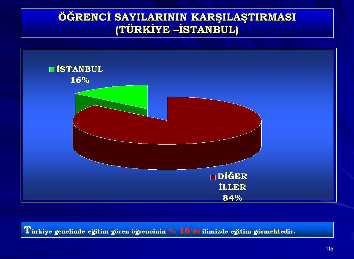 115 ÖĞRENCİ SAYILARININ KARŞILAŞTIRMASI (TÜRKİYE –İSTANBUL) T ürkiye genelinde eğitim gören öğrencinin % 16'sı ilimizde eğitim görmektedir.