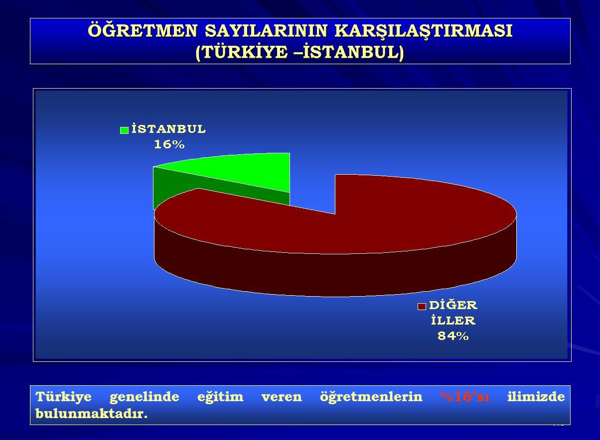 116 ÖĞRETMEN SAYILARININ KARŞILAŞTIRMASI (TÜRKİYE –İSTANBUL) Türkiye genelinde eğitim veren öğretmenlerin %16'sı ilimizde bulunmaktadır.