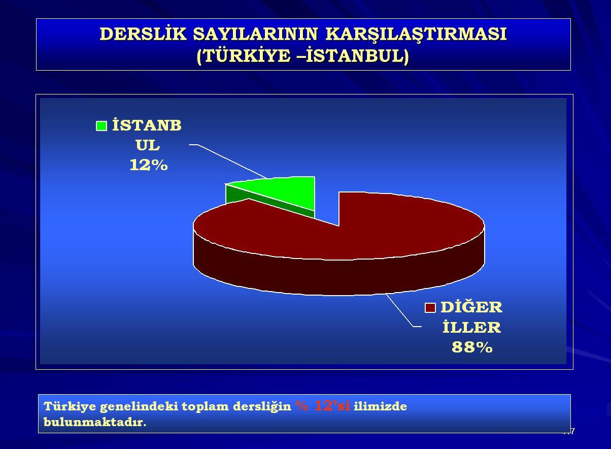 117 DERSLİK SAYILARININ KARŞILAŞTIRMASI (TÜRKİYE –İSTANBUL) Türkiye genelindeki toplam dersliğin % 12'si ilimizde bulunmaktadır.