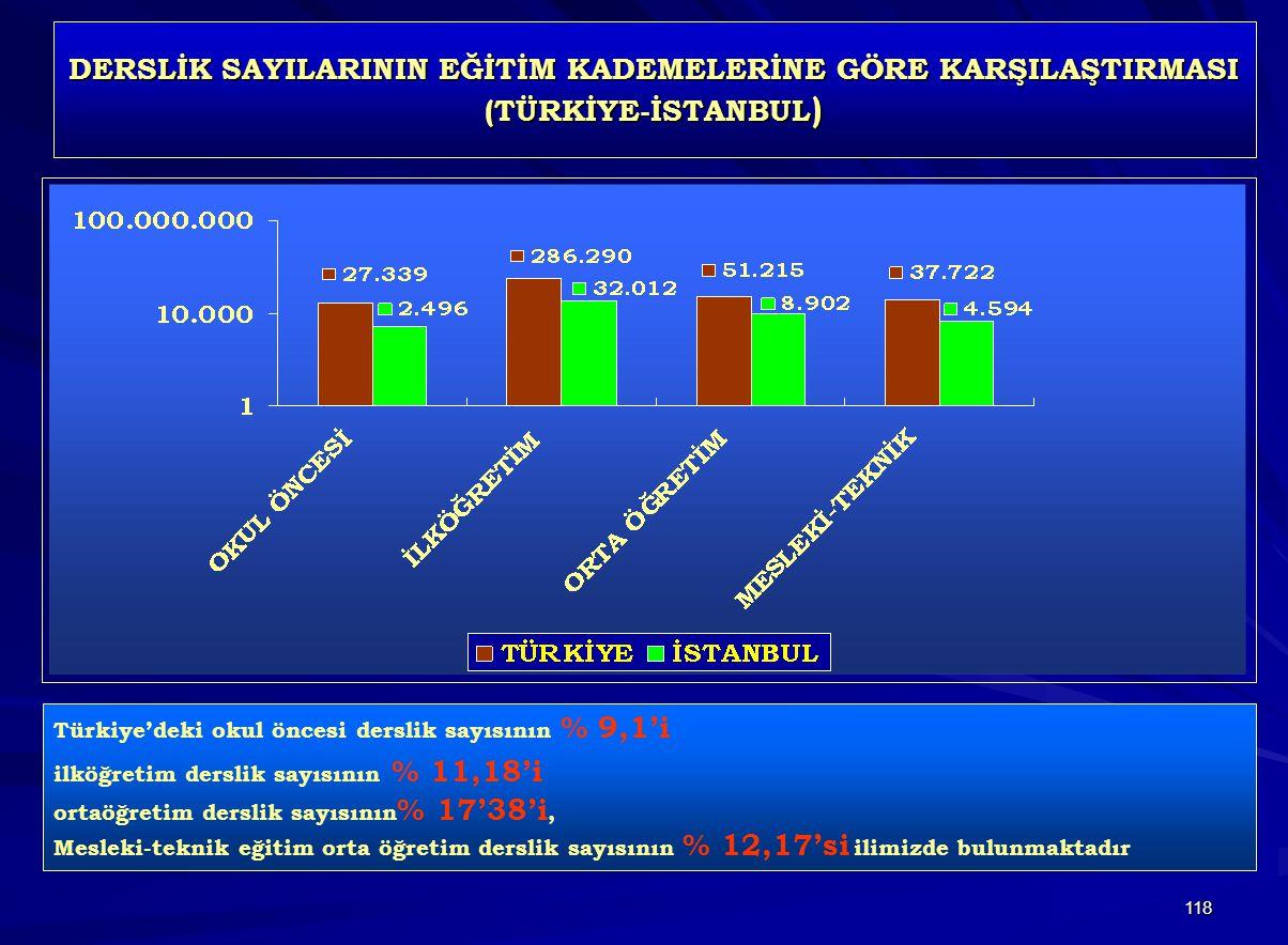 118 DERSLİK SAYILARININ EĞİTİM KADEMELERİNE GÖRE KARŞILAŞTIRMASI (TÜRKİYE-İSTANBUL ) Türkiye'deki okul öncesi derslik sayısının % 9,1'i ilköğretim derslik sayısının % 11,18'i ortaöğretim derslik sayısının % 17'38'i, Mesleki-teknik eğitim orta öğretim derslik sayısının % 12,17'si ilimizde bulunmaktadır