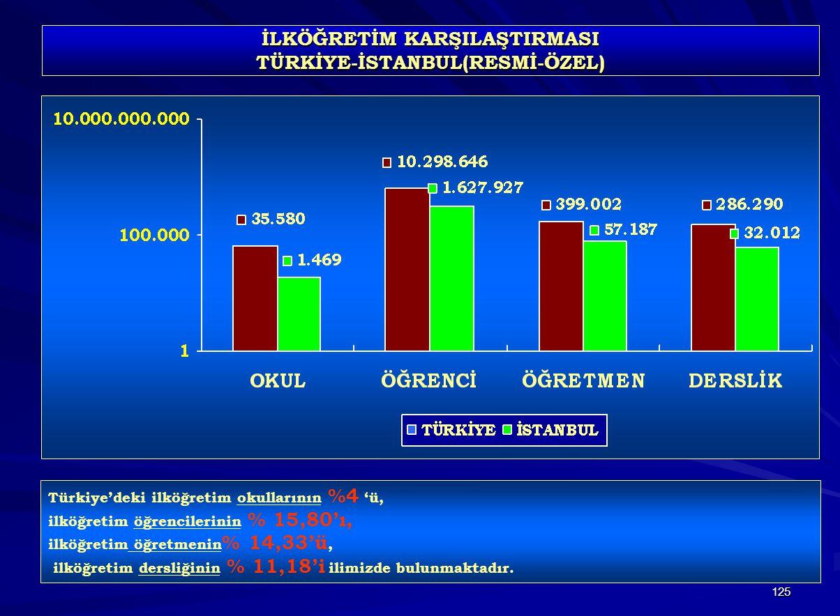 125 İLKÖĞRETİM KARŞILAŞTIRMASI TÜRKİYE-İSTANBUL(RESMİ-ÖZEL) Türkiye'deki ilköğretim okullarının %4 'ü, ilköğretim öğrencilerinin % 15,80'ı, ilköğretim