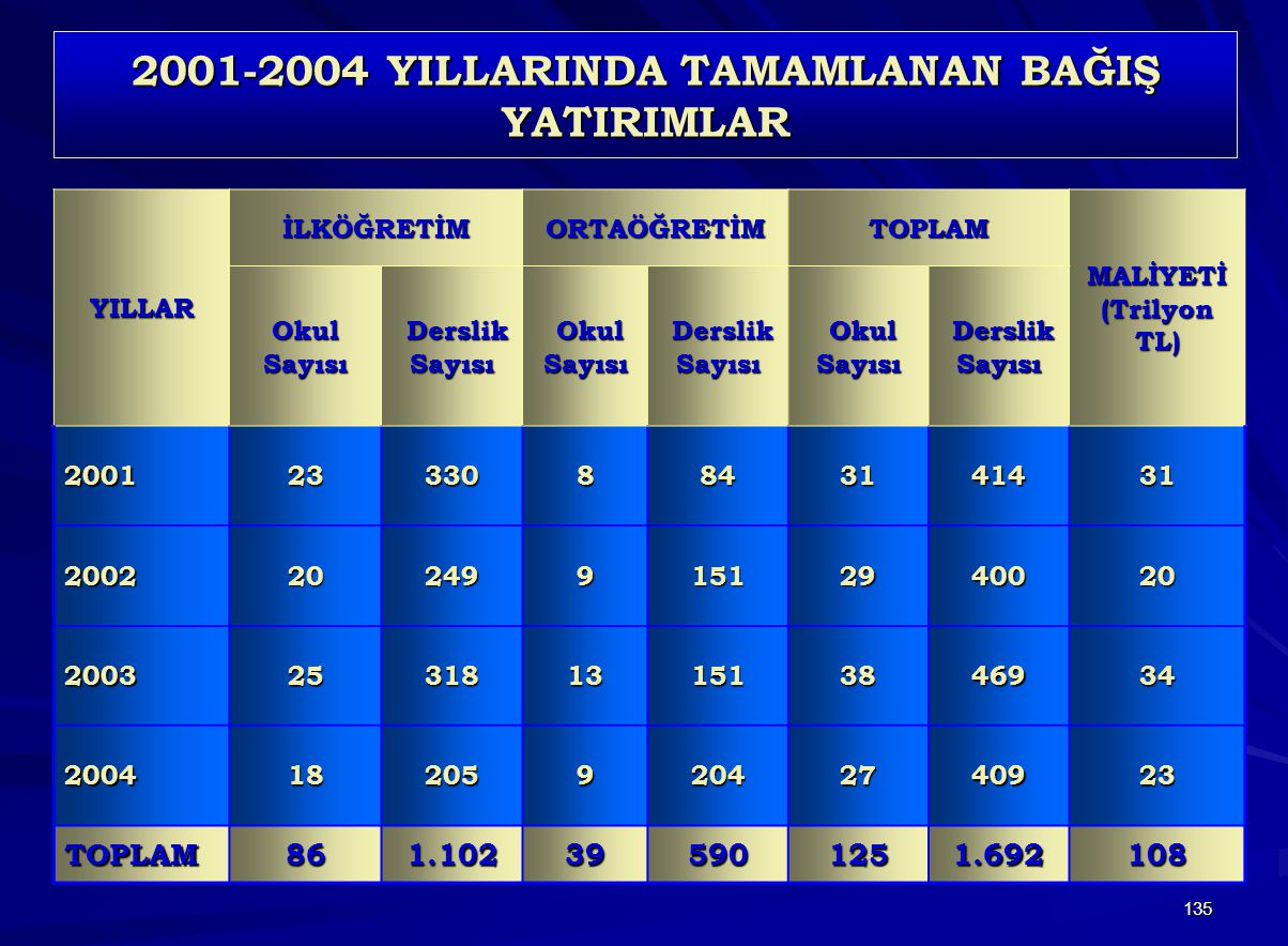 135 2001-2004 YILLARINDA TAMAMLANAN BAĞIŞ YATIRIMLAR YILLARİLKÖĞRETİMORTAÖĞRETİMTOPLAM MALİYETİ (Trilyon TL) Okul Sayısı Derslik Sayısı Derslik Sayısı