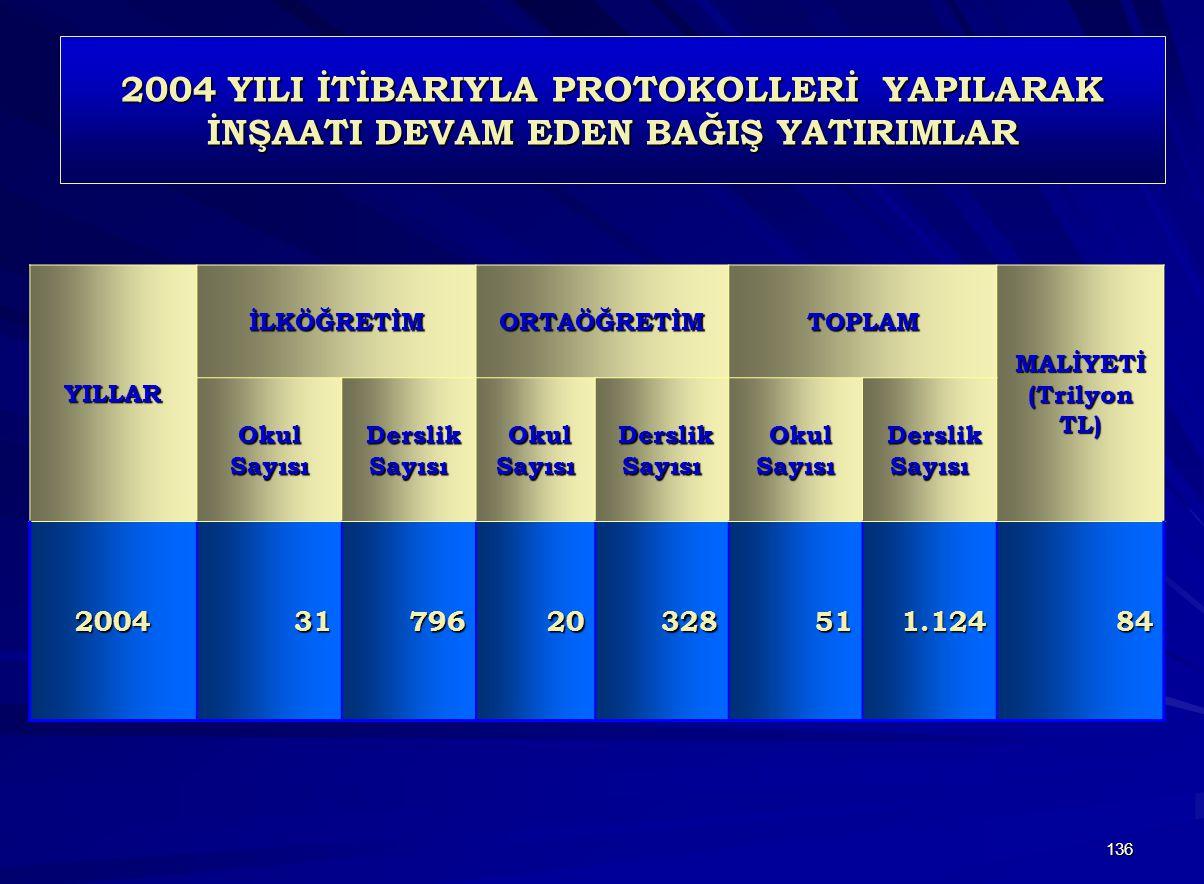 136 2004 YILI İTİBARIYLA PROTOKOLLERİ YAPILARAK İNŞAATI DEVAM EDEN BAĞIŞ YATIRIMLAR YILLARİLKÖĞRETİMORTAÖĞRETİMTOPLAM MALİYETİ (Trilyon TL) Okul Sayısı Derslik Sayısı Derslik Sayısı Okul Sayısı Okul Sayısı Derslik Sayısı Derslik Sayısı Okul Sayısı Okul Sayısı Derslik Sayısı Derslik Sayısı 20043179620328511.12484