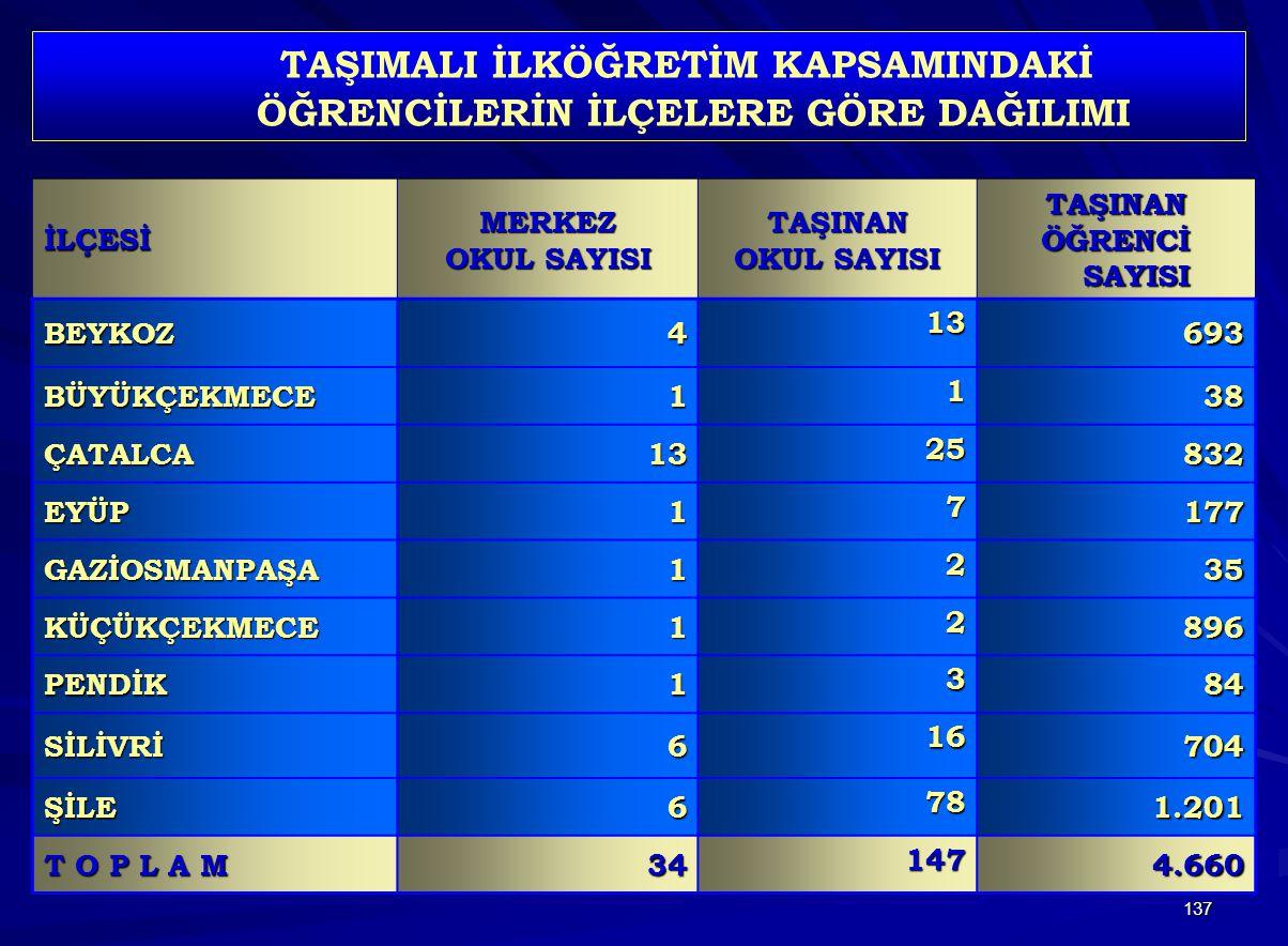 137 İLÇESİMERKEZ OKUL SAYISI TAŞINAN TAŞINAN ÖĞRENCİ SAYISI BEYKOZ4 13 693 BÜYÜKÇEKMECE1 1 38 ÇATALCA13 25 832 EYÜP1 7 177 GAZİOSMANPAŞA1 2 35 KÜÇÜKÇE