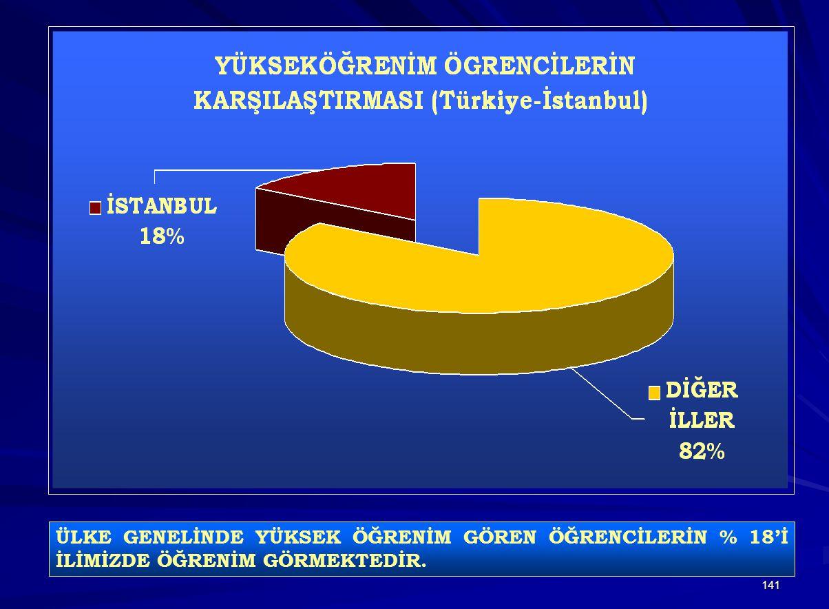 141 ÜLKE GENELİNDE YÜKSEK ÖĞRENİM GÖREN ÖĞRENCİLERİN % 18'İ İLİMİZDE ÖĞRENİM GÖRMEKTEDİR.