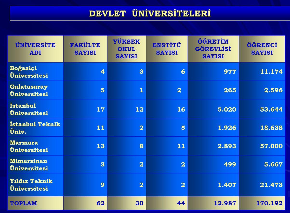 143 DEVLET ÜNİVERSİTELERİ ÜNİVERSİTE ADI FAKÜLTE SAYISI YÜKSEK OKUL SAYISI ENSTİTÜ SAYISI ÖĞRETİM GÖREVLİSİ SAYISI ÖĞRENCİ SAYISI Boğaziçi Üniversitesi 436977 11.174 Galatasaray Üniversitesi 51 2 265 2.596 İstanbul Üniversitesi 171216 5.020 53.644 İstanbul Teknik Üniv.