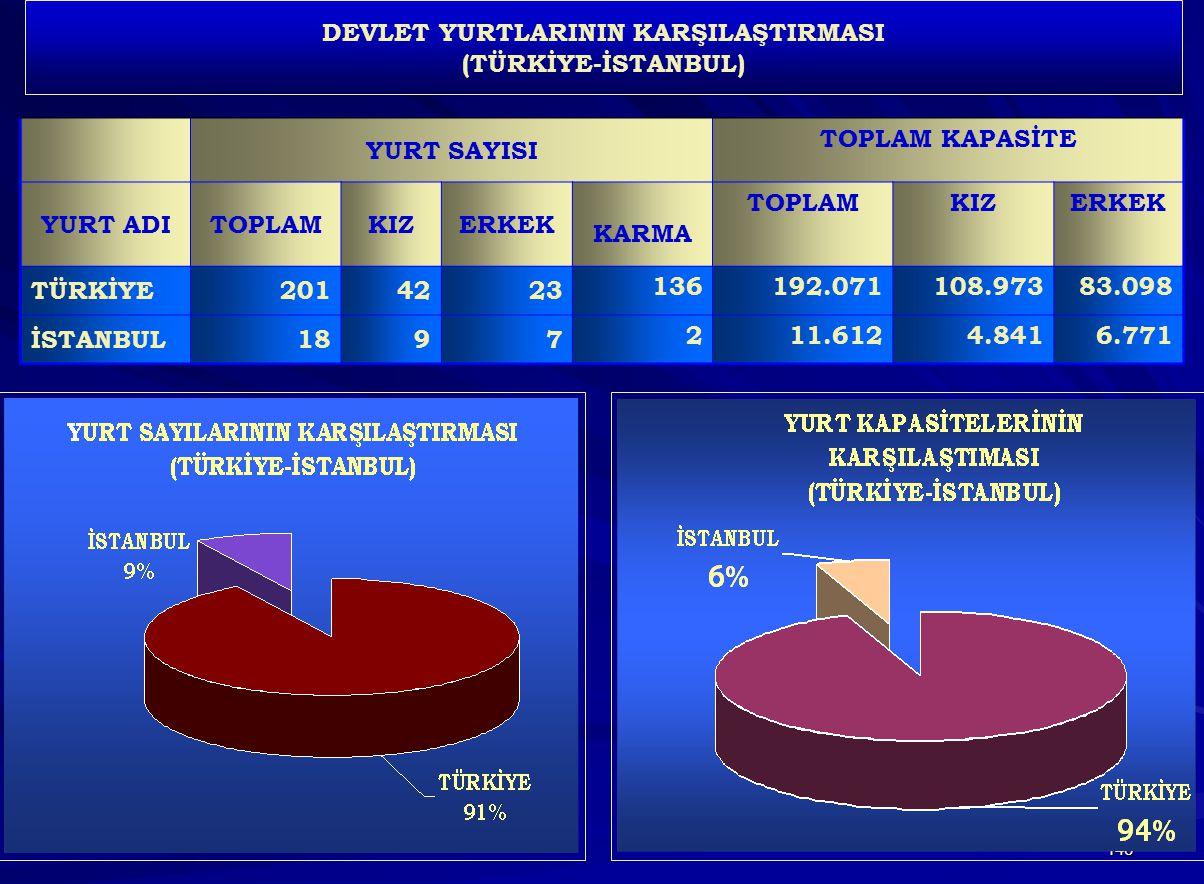 146 DEVLET YURTLARININ KARŞILAŞTIRMASI (TÜRKİYE-İSTANBUL) YURT SAYISI TOPLAM KAPASİTE YURT ADITOPLAMKIZERKEK KARMA TOPLAMKIZERKEK TÜRKİYE2014223 13619