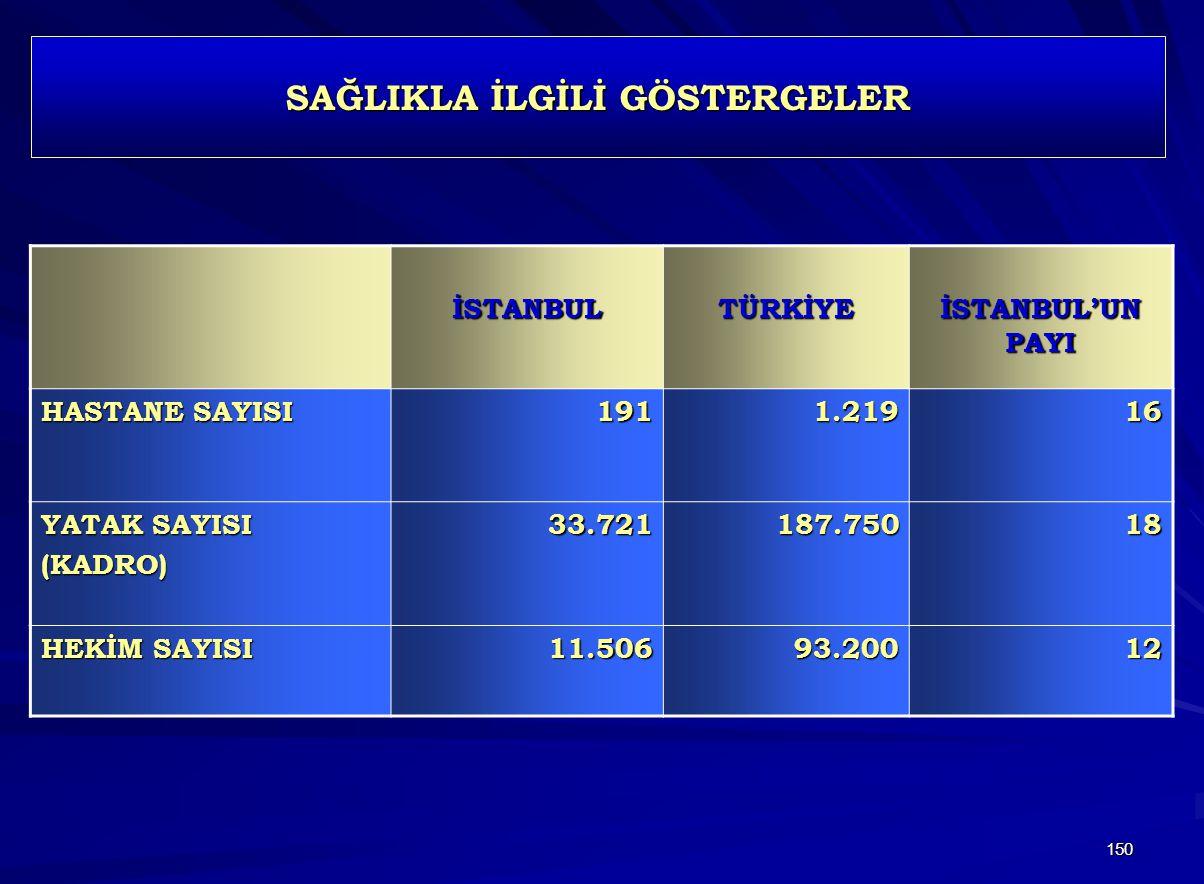 150 SAĞLIKLA İLGİLİ GÖSTERGELER İSTANBULTÜRKİYE İSTANBUL'UN PAYI HASTANE SAYISI 1911.21916 YATAK SAYISI (KADRO)33.721187.75018 HEKİM SAYISI 11.50693.20012
