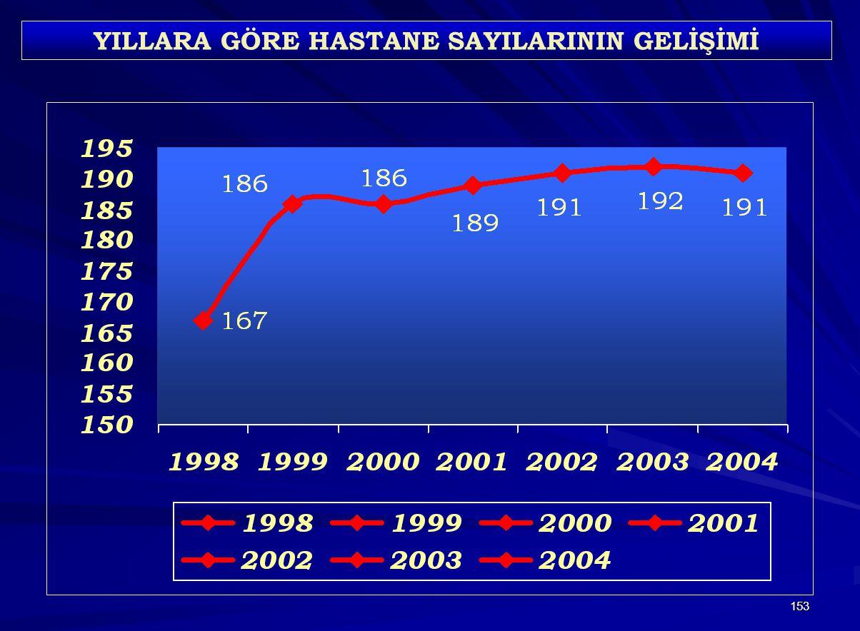 153 YILLARA GÖRE HASTANE SAYILARININ GELİŞİMİ