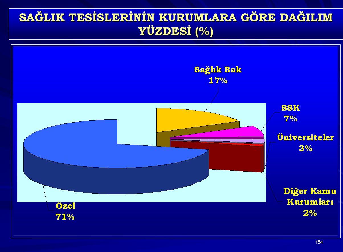 154 SAĞLIK TESİSLERİNİN KURUMLARA GÖRE DAĞILIM YÜZDESİ (%)