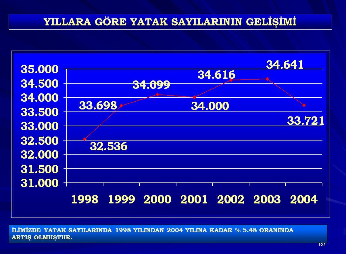 157 YILLARA GÖRE YATAK SAYILARININ GELİŞİMİ İLİMİZDE YATAK SAYILARINDA 1998 YILINDAN 2004 YILINA KADAR % 5.48 ORANINDA ARTIŞ OLMUŞTUR.