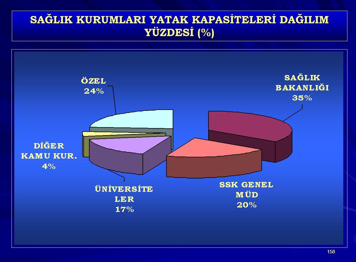 158 SAĞLIK KURUMLARI YATAK KAPASİTELERİ DAĞILIM YÜZDESİ (%)