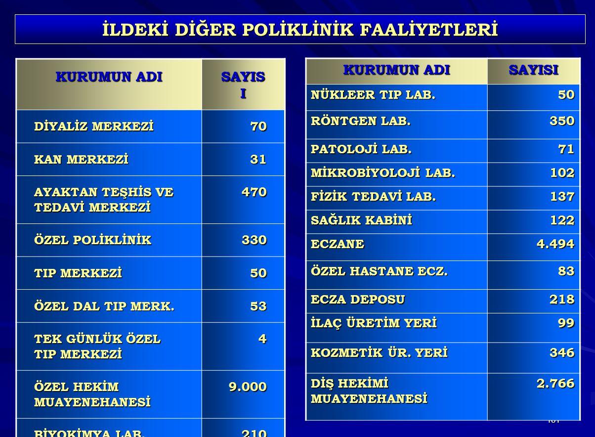 161 İLDEKİ DİĞER POLİKLİNİK FAALİYETLERİ KURUMUN ADI SAYIS I DİYALİZ MERKEZİ 70 KAN MERKEZİ 31 AYAKTAN TEŞHİS VE TEDAVİ MERKEZİ 470 ÖZEL POLİKLİNİK 33