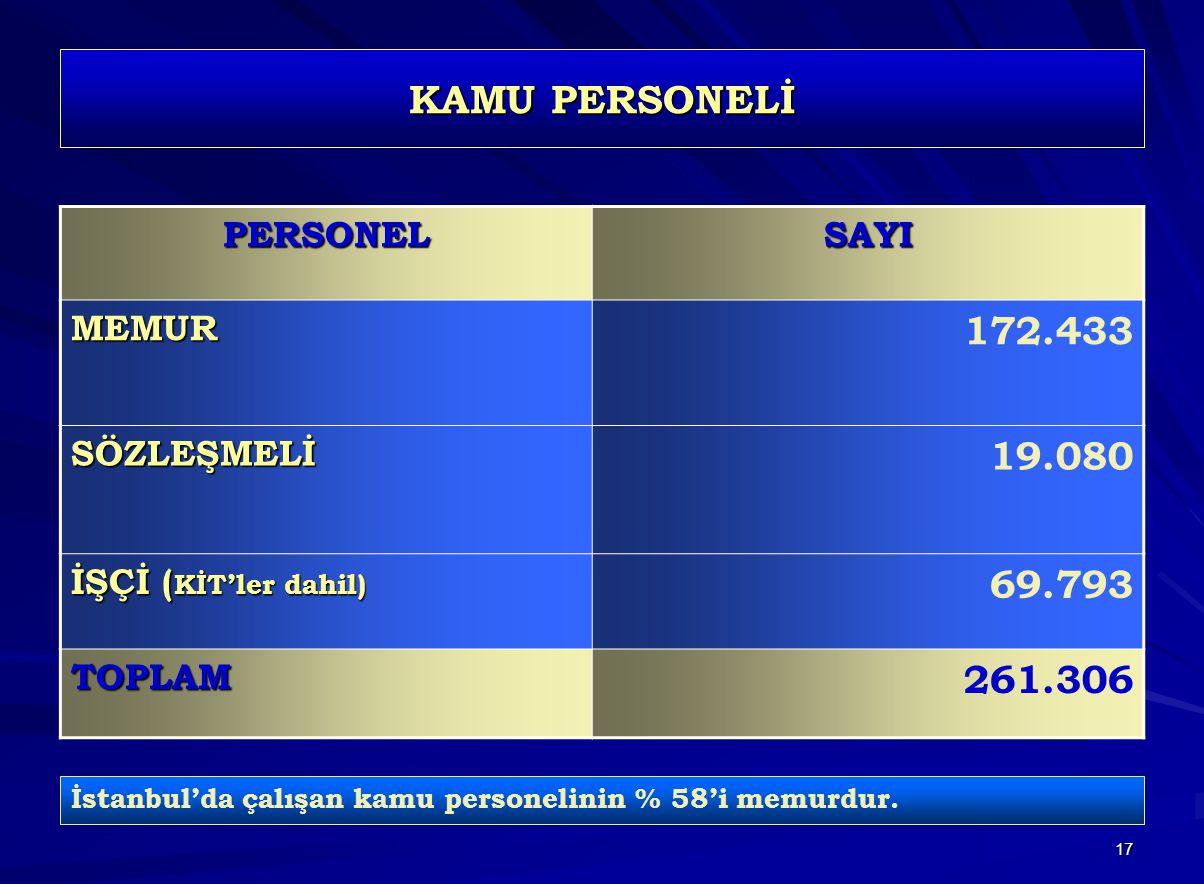 17 KAMU PERSONELİ PERSONELSAYIMEMUR 172.433 SÖZLEŞMELİ 19.080 İŞÇİ ( KİT'ler dahil) 69.793 TOPLAM 261.306 İstanbul'da çalışan kamu personelinin % 58'i memurdur.