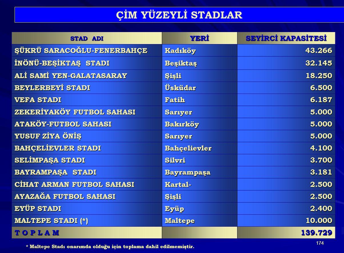 174 STAD ADI YERİ SEYİRCİ KAPASİTESİ ŞÜKRÜ SARACOĞLU-FENERBAHÇE Kadıköy43.266 İNÖNÜ-BEŞİKTAŞ STADI Beşiktaş32.145 ALİ SAMİ YEN-GALATASARAY Şişli18.250 BEYLERBEYİ STADI Üsküdar6.500 VEFA STADI Fatih6.187 ZEKERİYAKÖY FUTBOL SAHASI Sarıyer5.000 ATAKÖY-FUTBOL SAHASI Bakırköy5.000 YUSUF ZİYA ÖNİŞ Sarıyer5.000 BAHÇELİEVLER STADI Bahçelievler4.100 SELİMPAŞA STADI Silvri3.700 BAYRAMPAŞA STADI Bayrampaşa3.181 CİHAT ARMAN FUTBOL SAHASI Kartal-2.500 AYAZAĞA FUTBOL SAHASI Şişli2.500 EYÜP STADI Eyüp2.400 MALTEPE STADI (*) Maltepe10.000 T O P L A M 139.729 ÇİM YÜZEYLİ STADLAR Maltepe Stadı * Maltepe Stadı onarımda olduğu için toplama dahil edilmemiştir.