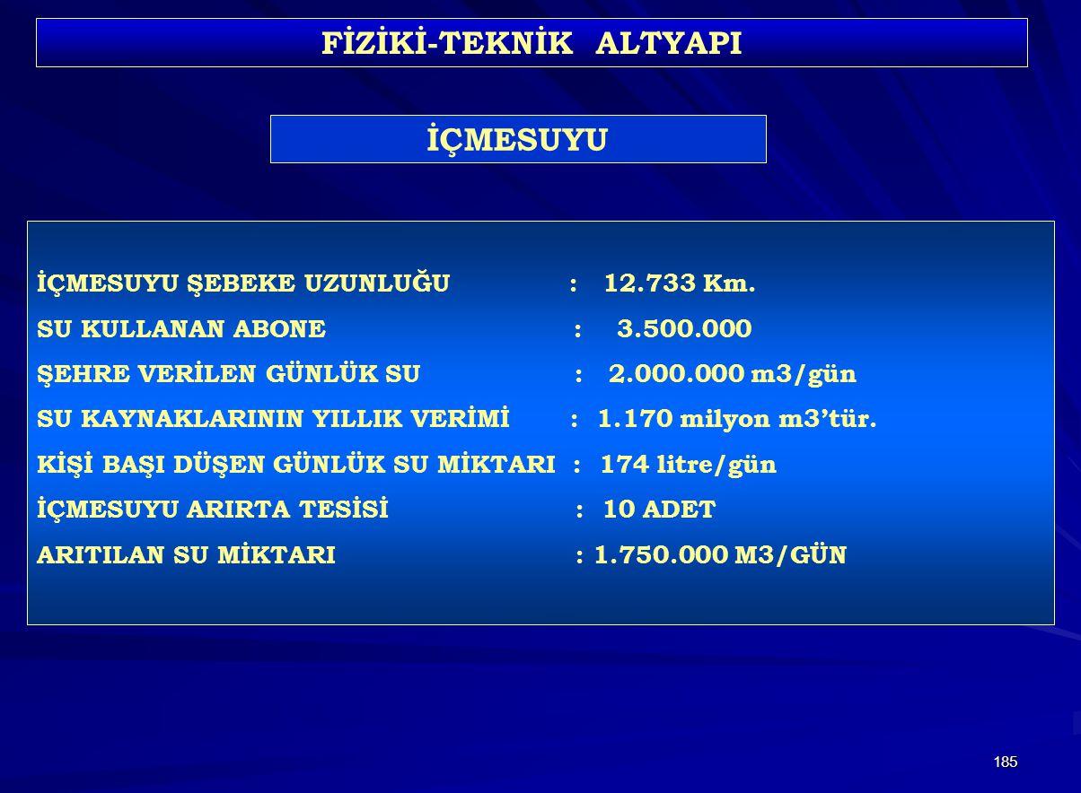 185 FİZİKİ-TEKNİK ALTYAPI İÇMESUYU ŞEBEKE UZUNLUĞU : 12.733 Km. SU KULLANAN ABONE : 3.500.000 ŞEHRE VERİLEN GÜNLÜK SU : 2.000.000 m3/gün SU KAYNAKLARI