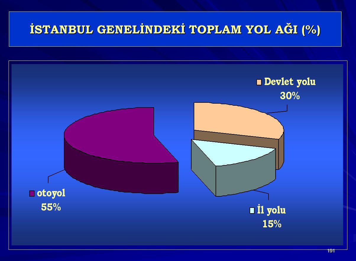 191 İSTANBUL GENELİNDEKİ TOPLAM YOL AĞI (%)