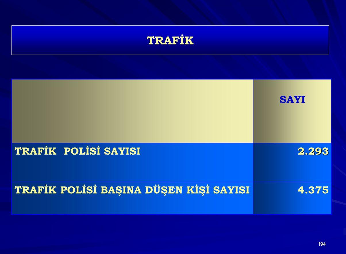 194 TRAFİK SAYI TRAFİK POLİSİ SAYISI2.293 TRAFİK POLİSİ BAŞINA DÜŞEN KİŞİ SAYISI4.375