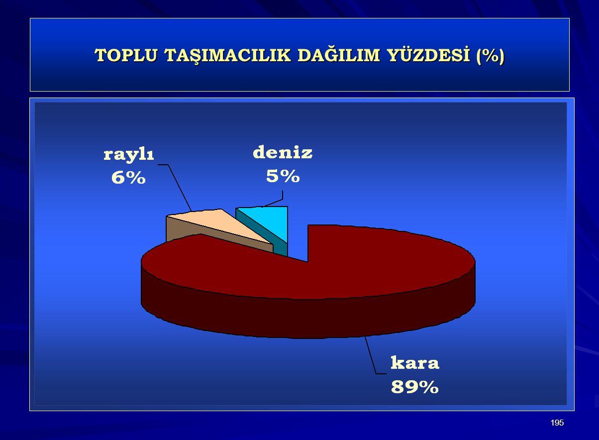 195 TOPLU TAŞIMACILIK DAĞILIM YÜZDESİ (%)