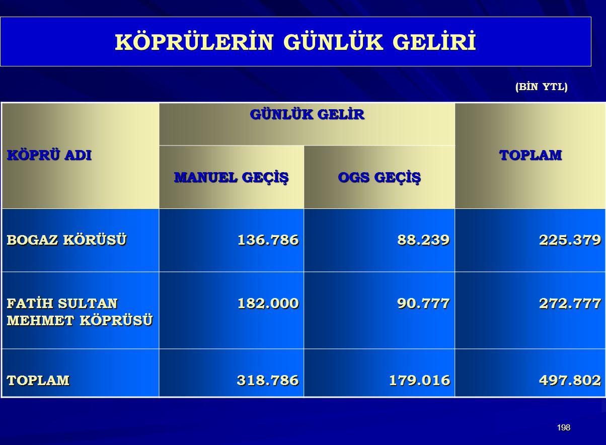 198 KÖPRÜLERİN GÜNLÜK GELİRİ KÖPRÜ ADI GÜNLÜK GELİR TOPLAM MANUEL GEÇİŞ OGS GEÇİŞ BOGAZ KÖRÜSÜ 136.78688.239225.379 FATİH SULTAN MEHMET KÖPRÜSÜ 182.00090.777272.777 TOPLAM318.786179.016497.802 (BİN YTL)