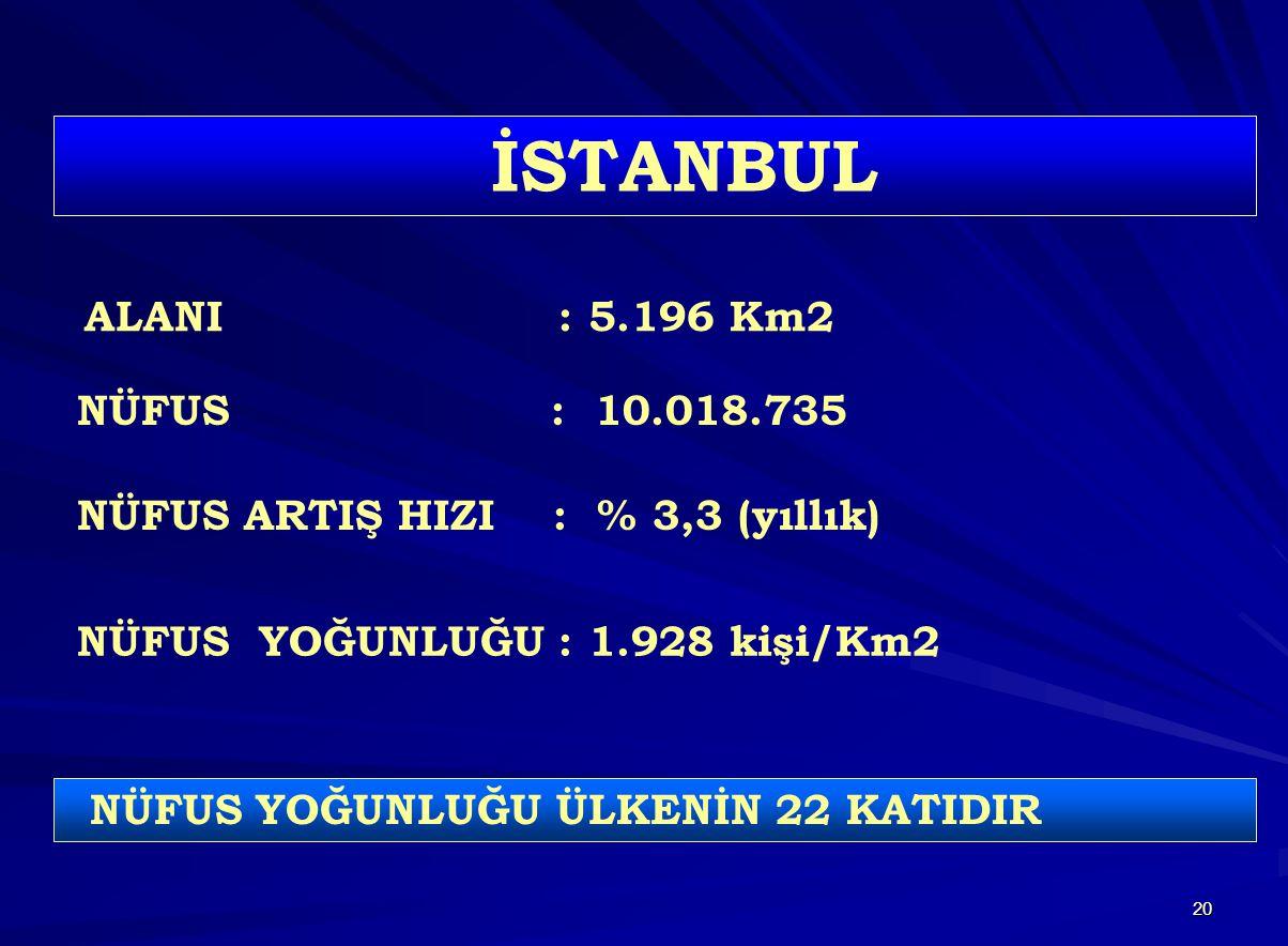 20 ALANI : 5.196 Km2 NÜFUS : 10.018.735 NÜFUS ARTIŞ HIZI : % 3,3 (yıllık) NÜFUS YOĞUNLUĞU : 1.928 kişi/Km2 NÜFUS YOĞUNLUĞU ÜLKENİN 22 KATIDIR İSTANBUL