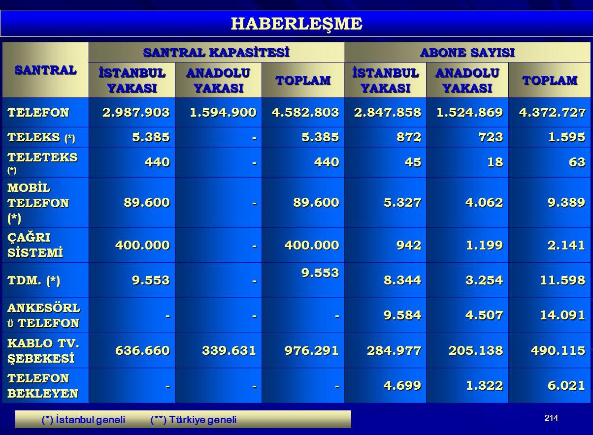214 HABERLEŞMESANTRAL SANTRAL KAPASİTESİ ABONE SAYISI İSTANBULYAKASI ANADOLU YAKASI TOPLAMİSTANBULYAKASI TOPLAM TELEFON2.987.9031.594.9004.582.8032.84