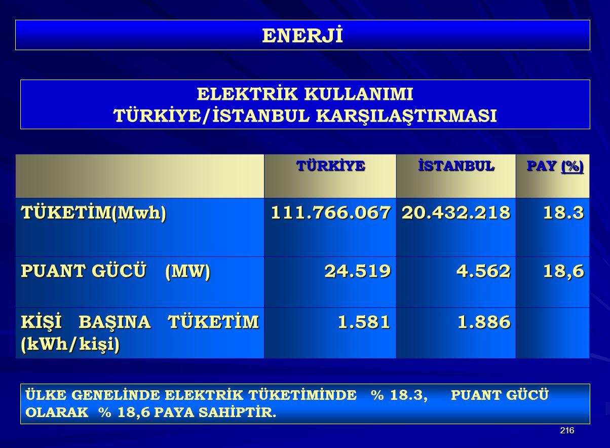216 TÜRKİYEİSTANBUL PAY (%) PAY (%) TÜKETİM(Mwh) 111.766.06720.432.21818.3 PUANT GÜCÜ (MW) 24.5194.56218,6 KİŞİ BAŞINA TÜKETİM (kWh/kişi) 1.5811.886 ENERJİ ELEKTRİK KULLANIMI TÜRKİYE/İSTANBUL KARŞILAŞTIRMASI ÜLKE GENELİNDE ELEKTRİK TÜKETİMİNDE % 18.3, PUANT GÜCÜ OLARAK % 18,6 PAYA SAHİPTİR.