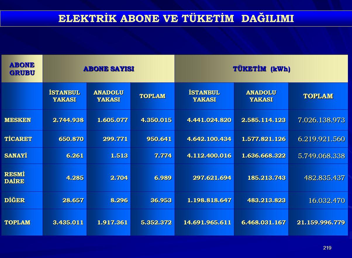 219 ABONEGRUBU ABONE SAYISI TÜKETİM (kWh) İSTANBULYAKASIANADOLUYAKASITOPLAMİSTANBULYAKASI ANADOLU YAKASI TOPLAM MESKEN2.744.9381.605.0774.350.0154.441