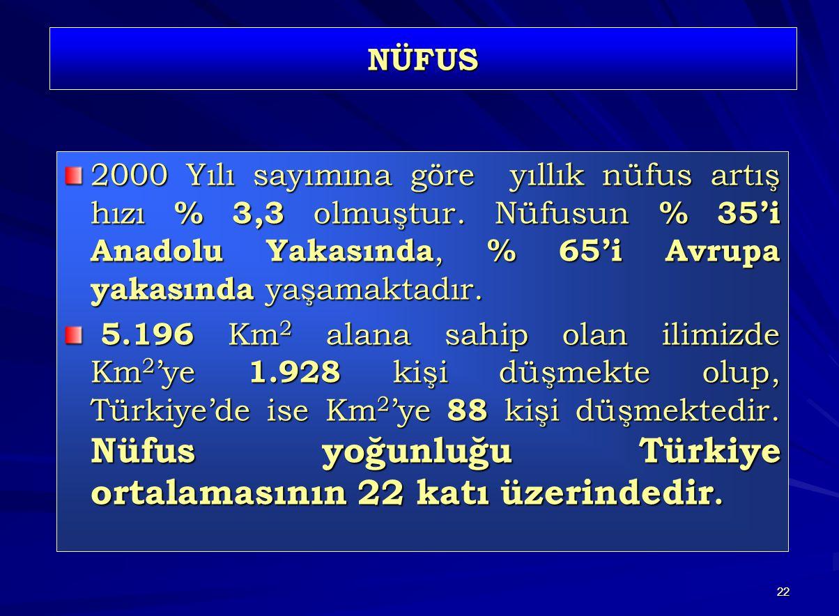 22 NÜFUS 2000 Yılı sayımına göre yıllık nüfus artış hızı % 3,3 olmuştur. Nüfusun % 35'i Anadolu Yakasında, % 65'i Avrupa yakasında yaşamaktadır. 5.196