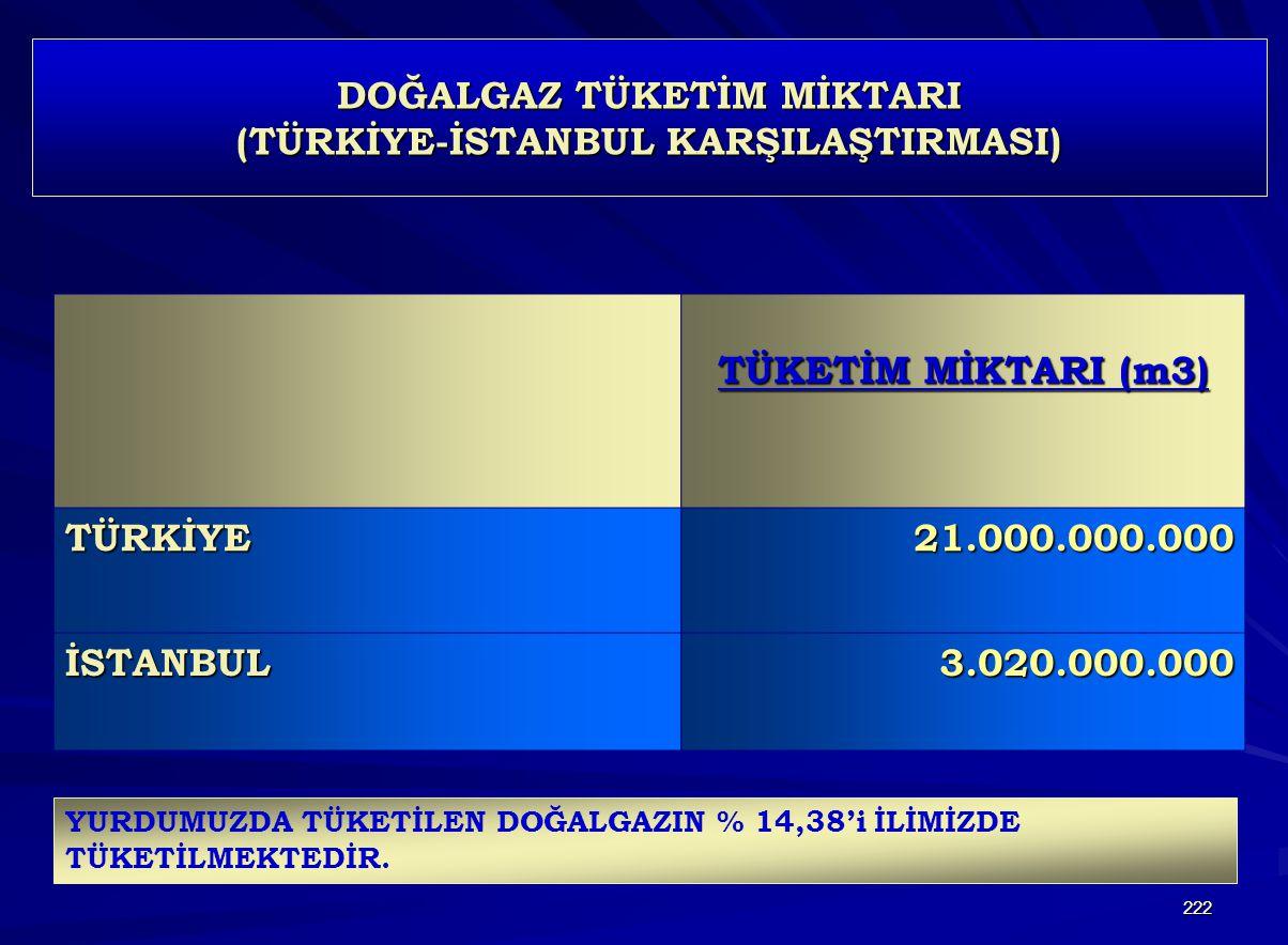 222 DOĞALGAZ TÜKETİM MİKTARI (TÜRKİYE-İSTANBUL KARŞILAŞTIRMASI) TÜKETİM MİKTARI (m3) TÜRKİYE21.000.000.000 İSTANBUL3.020.000.000 YURDUMUZDA TÜKETİLEN DOĞALGAZIN % 14,38'i İLİMİZDE TÜKETİLMEKTEDİR.