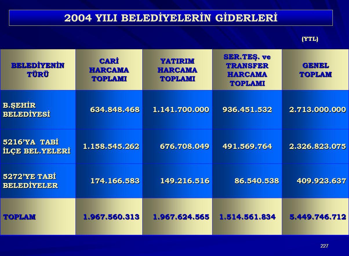 227 BELEDİYENİN TÜRÜ CARİ HARCAMA TOPLAMI YATIRIM HARCAMA TOPLAMI SER.TEŞ.
